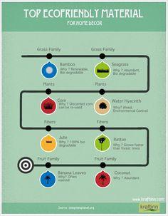 Top Eco-friendly Materials