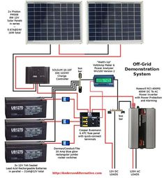 Wiring-Diagram RV Solar System