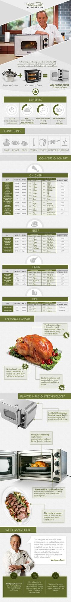 Wolfgang Puck Pressure Oven - Infographic