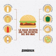 La salsa secreta del Big Mac - Komienza | Vive tu vida al máximo Big Mac, Ketchup, Hot Dogs, Enamel, Accessories, The Secret, Hamburgers, Sauces, Meals