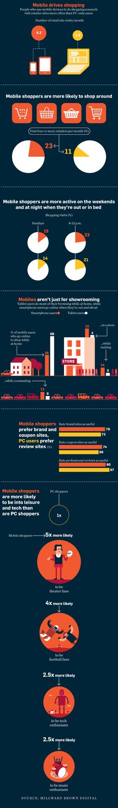 Mobile vs. PC shopping inforgraphic  Spotted this on Adweek, great insights