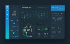 Activity dashboard big