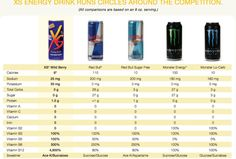 Think before you pick up your next Red Bull!  XS Energy Drinks have zero sugar, zero carbs, and only 8 calories! Some flavor seven come caffeine free! So how does it give you energy?  The 4,900% of vitamin B12 uses the food already in your body and converts it to energy. Choose XS Energy Drinks the next time you need a quick burst of energy!  www.amway.com/RafaelWebStore