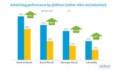 halo effect of tv, display banners and online video