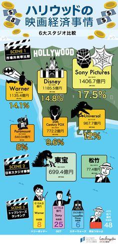 ハリウッドの映画経済事情
