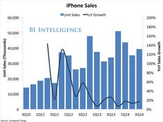 The iPhone business has slowed, which is to be expected.