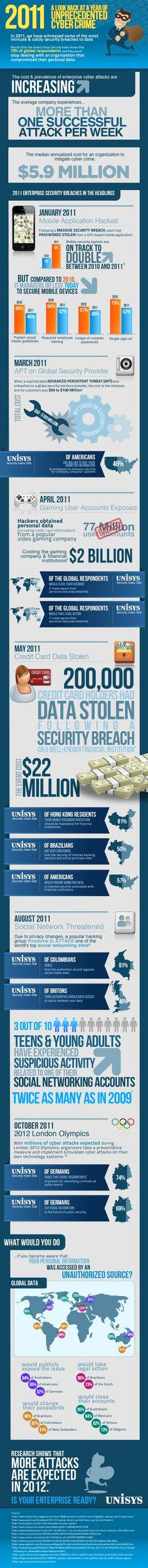 The real cost of cybercrime - Infographic from 2011