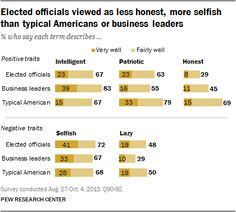 Beyond Distrust: How Americans View Their Government | #pewresearch | #government #trust #leadership #federal #localgov #americans