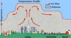 The urban heat island which causes a city to heat up, caps the dust and other particulates at a low level in the atmosphere. If there is not a strong enough wind, then this dome that is created remains intact and causes that heated up air within the urban heat island. Though if the wind does blow strong enough, then this dome is blown downwind causing it to move out of the city