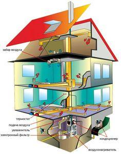 Воздушное отопление частного дома: экономия и высокий КПД Heat Recovery Ventilation, Home Furnace, Barn Door Hinges, Refrigeration And Air Conditioning, House In Nature, Passive House, Natural Building, Mechanical Design, Woodworking Projects Diy