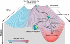 """A Perspective explores the risk of crossing a planetary climate threshold that might lead to """"Hothouse Earth,"""" in which global average temperatures exceed the temperatures of any interglacial period of the past million years. Will Turner, Snowball Earth, Human Rights Movement, Hothouse, German Words, About Climate Change, World Economic Forum, Social Activities, Justin Trudeau"""