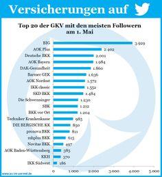 Versicherungen auf Twitter - Aktuelle Zahlen vom 1. Mai 2014 #Versicherung #Twitter #Studie #Infografik
