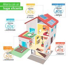Nueva app que aconseja para reducir el consumo de energía en los hogares