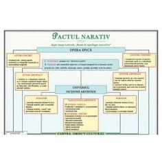 Pactul narativ Diagram, Map, Learning, School, Languages, Literatura, Location Map, Studying, Teaching