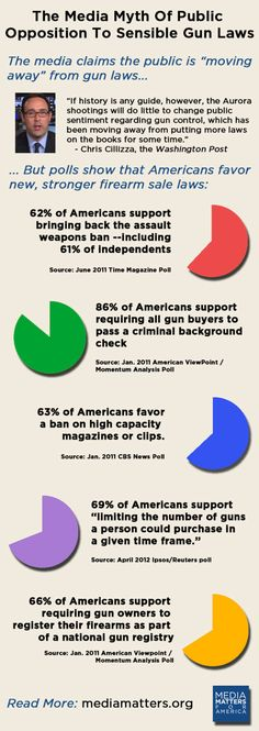 Most Americans support sensible gun laws.