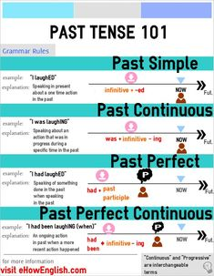 Past Tense 101 – Grammar Rules English Grammar Tenses, Teaching English Grammar, English Grammar Worksheets, English Writing Skills, English Verbs, English Vocabulary Words, English Phrases, English Language Learning, English Lessons