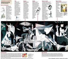 *Guernica description *handout to go with Pablo Picasso biography Pablo Picasso, Picasso Guernica, Ap Spanish, Spanish Culture, Teaching Spanish, Teaching Art, Spanish Classroom, Hispanic Art, Spanish Artists