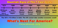 The very word Shemitah means to let fall or the release. So on the of Elul, on the last day of the biblical year, the fall of the stock market experienced loss. New York Times, Bible End Times, Heart Fail, Eclipse Solar, Ecclesiastes 12, America Images, Hebrew Words, Rosh Hashanah, Stock Market