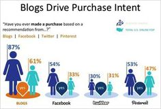 Blogs Influence Women's Shopping Experience