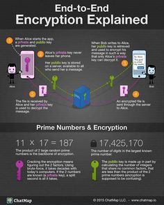 Keeping #data #secure.⠀ ⠀ How does end-to-end #encryption work? {#Infographic}⠀ #CyberSecurity #infosec #PKI #blockchain #Security #education #CyberAware #InformationSecurity #Enterprise ⠀ ⠀ https://buff.ly/2l0SoRV ⠀ ⠀  @Fisher85M @HomesAtMetacoda