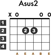 Learn how to play the Asus2 guitar chord with this free lesson. Guitar chord chart and video demo included.