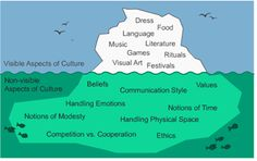 Culture has been described as an iceberg, with its most powerful features hidden under the ocean surface. Explicit cultural elements are often obvious but possibly less influential than the unrecognized or subconscious elements providing ballast below. Cross Cultural Communication, Communication Styles, Management Development, Identity Development, Cultural Competence, 6th Grade Social Studies, Language And Literature, Teacher Hacks, Teaching Spanish