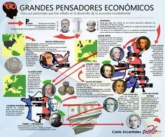 Los grandes pensadores ecómicos de la historia en una infografía que muestra sus ideales, su procedencia y sus años de nacimiento y muerte.