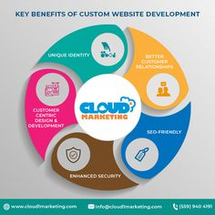 web design specialists can take your basic ideas and then design, develop, and implement a professional website that builds your brand awareness, enhances your company image, and increases your visibility. Custom Website, Professional Website, Build Your Brand, Design Development, Web Design, Image, Ideas, Design Web, Thoughts