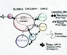 Bubble Diagram - Space Distribution. Home. Cindy Aimé.