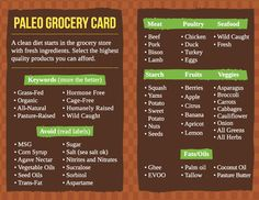 Straight forward Paleo Grocery List. Take this with you on your trip to the store, market or local farmers market.
