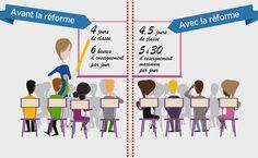 La réforme des rythmes scolaires en France