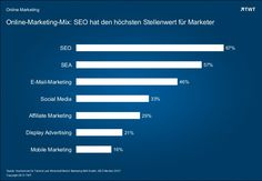Online-Marketing-Mix: #SEO hat den höchsten Stellenwert für Marketer. #onlinemarketing http://de.slideshare.net/TWTinteractive/stellenwert-seo-im-online-marketing-mix