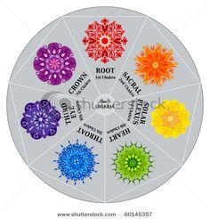 Chakras Color Chart and Mandalas