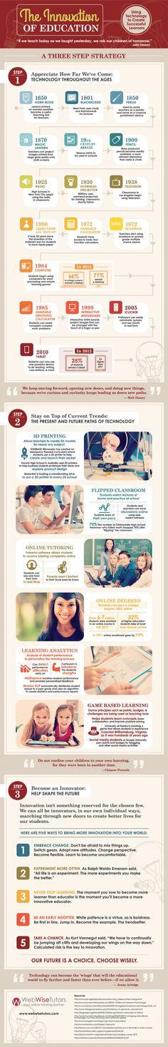 Innovación en la educación Vía: webwisetutors.com #infografia #infographic #education