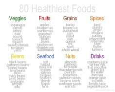 Healthy Tips Guide for Healthy Eating - Pretty images and great ideas make it easy to think about nutrition. Get Healthy, Healthy Tips, Healthy Choices, Healthy Meals, Healthy Recipes, Eating Healthy, Healthy Nutrition, Healthy Weight, Healthy Habits