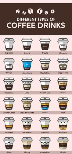 12 Different Types of Coffee Drinks #typesofcoffee #Coffeedrinks