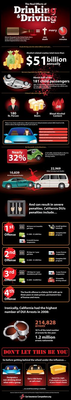 Drunk Driving By The Numbers | By CarInsuranceComparison.org #infographic Visit http://www.carinsurancecomparison.org/drunk-driving-by-the-numbers/ to grab the source code and embed it on your page!