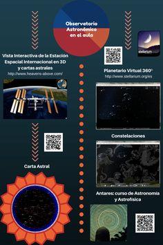 Observatorio Astronómico en el aula Vista Interactiva de la Estación Espacial Internacional en 3D y cartas astrales Planetario Virtual 360º http://www.heavens-above.com/ http://www.stellarium.org/e...