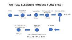 Kuvahaun tulos haulle lithium carbonate process Process Flow, Bar Chart, How To Remove, Bar Graphs
