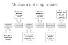 McGuire's Six Step Model for Credible Coaching ‹ http://coachfederation.org/blog