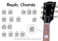 Basic Acoustic Guitar Chord Chart | free-guitar-chords-cha...Basic Guitar Chords Chart #accousticguitars