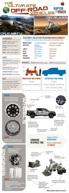Infografía: Ford Raptor vs Mars Rover Curiosity – The Ultimate Off-Road Faceoff http://www.onedigital.mx/ww3/2012/08/01/infografia-raptor-vs-rover-the-ultimate-off-road-faceoff/