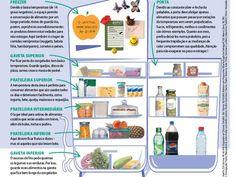 Saiba como arrumar os produtos em sua geladeira!