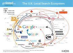 The 2013 Local Search Ecosystems (and a GetListed Upgrade) - Moz