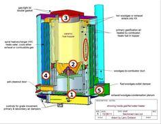 Wood Gasifer Critical Zone diagram