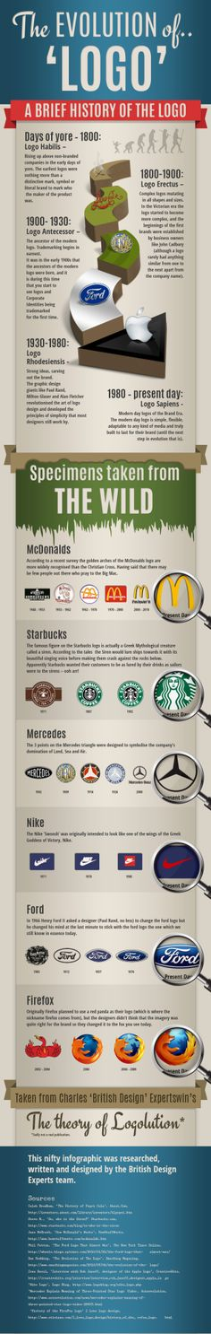 The Evolution of The Logo   Infographic