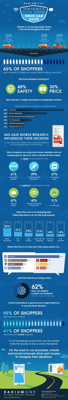 Infographic: How Mobile and Social Are Changing the Way We Shop for Cars | Adweek