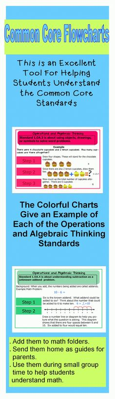 These flowcharts are excellent visual guides to assist students with understanding the new Common Core Math Standards.  Use them as a visual aid while teaching small groups, send them home as a guide for parents.  Or, add them to student math folders if extra help is needed. $4