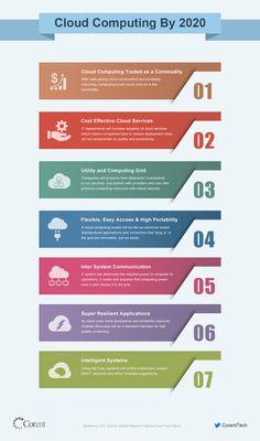 Cloud Migration | SaaS | Cloud Computing by 2020 | Cloud |
