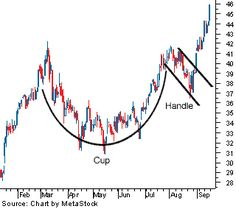 Analyzing Chart Patterns: Cup And Handle | Investopedia